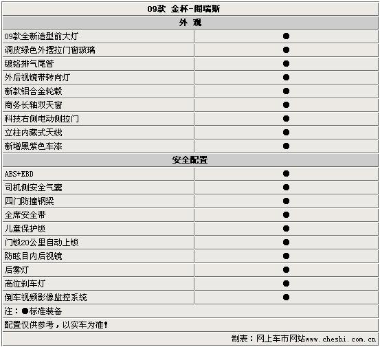 在今年4月举行的北京国际车展上,华晨汽车发布了全新的09款阁瑞斯MPV。近日,网上车市网站在华晨汽车内部人士处获悉,该款新车预计将于09年1月正式上市,价格区间与目前在售车型相比将不会有大幅的变化。同时,我们也得到了09款阁瑞斯的部分配置,让大家先睹为快。 外观、安全配置  从外观上来看,09款阁瑞斯属于小改款车型。与老款车型相比最大的区别主要在车身前、后部的造型方面。细节之处的变化则体现在外后视镜中集成了转向灯,轮毂的样式的变化以及新增的车漆颜色。 舒适配置  09款阁瑞斯内饰经过了改良,一改以往略显